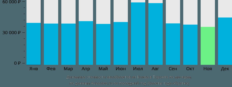 Динамика стоимости авиабилетов из Киева в Торонто по месяцам