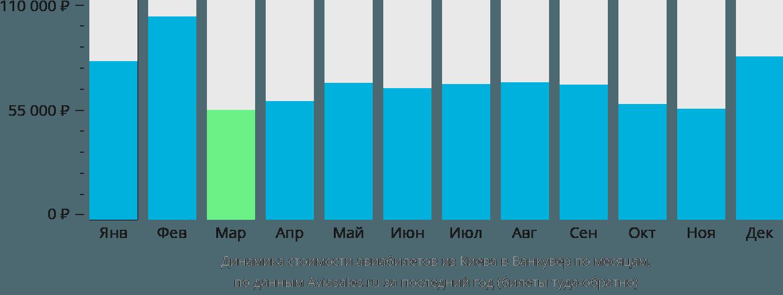 Динамика стоимости авиабилетов из Киева в Ванкувер по месяцам