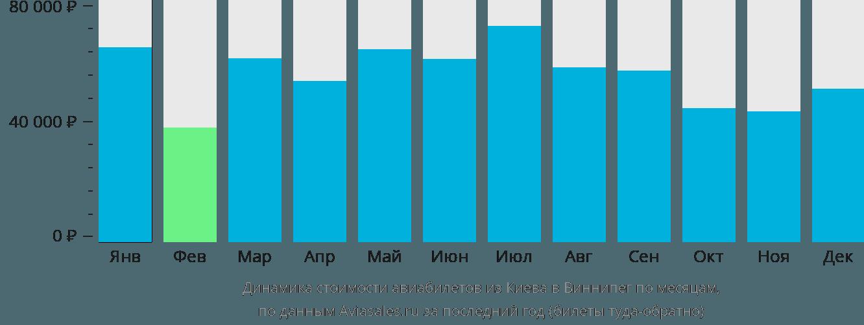 Динамика стоимости авиабилетов из Киева в Виннипег по месяцам