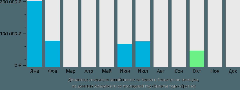 Динамика стоимости авиабилетов из Киева в Саскатун по месяцам