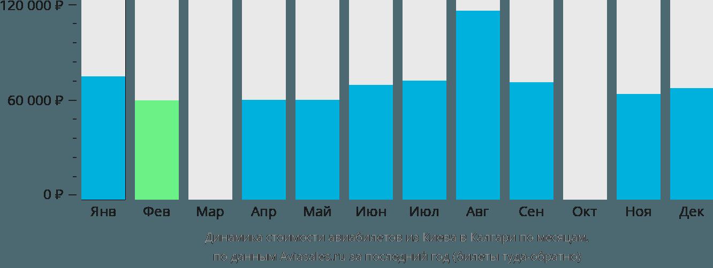 Динамика стоимости авиабилетов из Киева в Калгари по месяцам