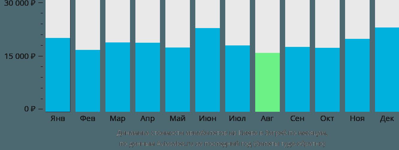 Динамика стоимости авиабилетов из Киева в Загреб по месяцам