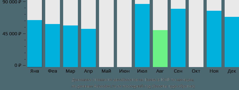 Динамика стоимости авиабилетов из Киева в ЮАР по месяцам