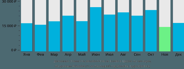 Динамика стоимости авиабилетов из Киева в Цюрих по месяцам
