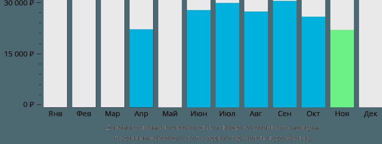 Динамика стоимости авиабилетов из Киева на Закинтос по месяцам