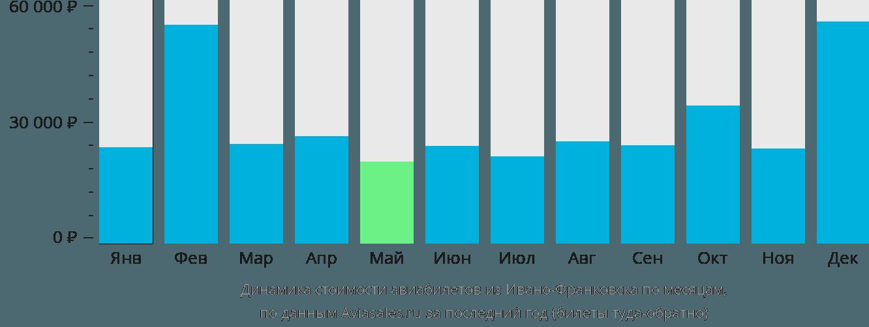 Динамика стоимости авиабилетов из Ивано-Франковска по месяцам