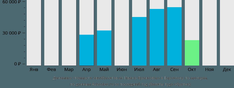 Динамика стоимости авиабилетов из Ивано-Франковска в Барселону по месяцам