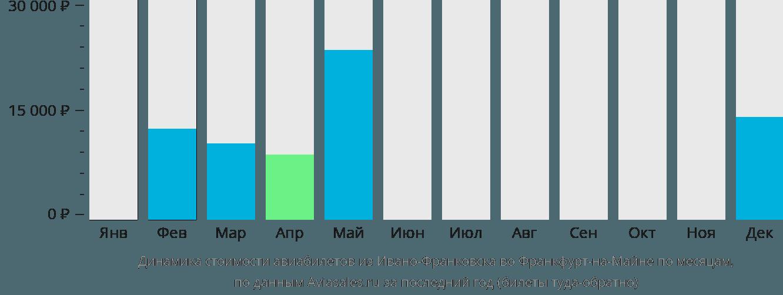 Динамика стоимости авиабилетов из Ивано-Франковска во Франкфурт-на-Майне по месяцам