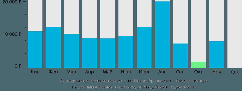 Динамика стоимости авиабилетов из Ивано-Франковска в Киев по месяцам