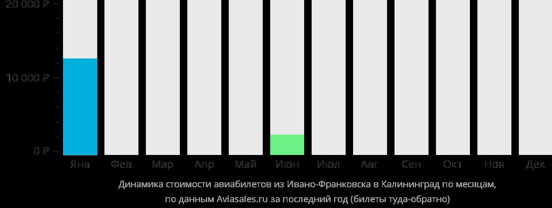 Динамика стоимости авиабилетов из Ивано-Франковска в Калининград по месяцам