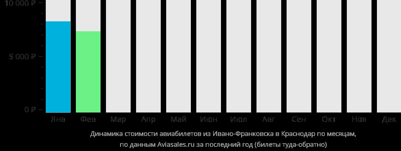 Динамика стоимости авиабилетов из Ивано-Франковска в Краснодар по месяцам