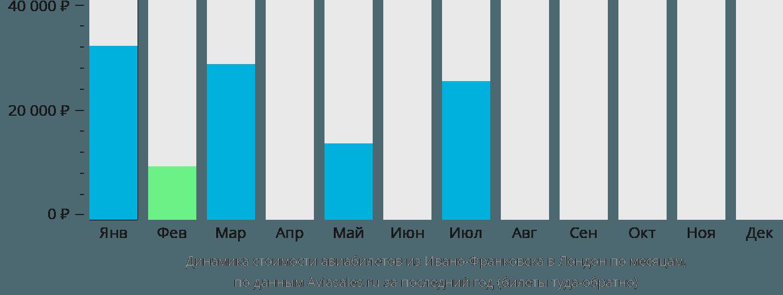 Динамика стоимости авиабилетов из Ивано-Франковска в Лондон по месяцам