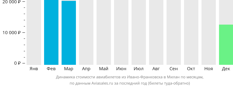 Динамика стоимости авиабилетов из Ивано-Франковска в Милан по месяцам