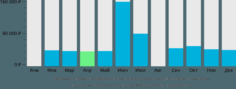 Динамика стоимости авиабилетов из Ивано-Франковска в Нью-Йорк по месяцам