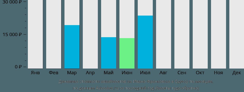 Динамика стоимости авиабилетов из Ивано-Франковска в Одессу по месяцам