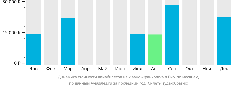 Динамика стоимости авиабилетов из Ивано-Франковска в Рим по месяцам