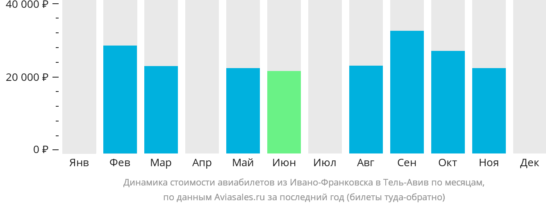 Динамика стоимости авиабилетов из Ивано-Франковска в Тель-Авив по месяцам