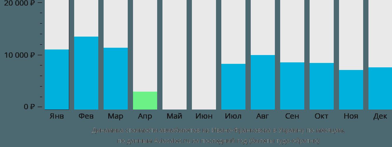 Динамика стоимости авиабилетов из Ивано-Франковска в Украину по месяцам
