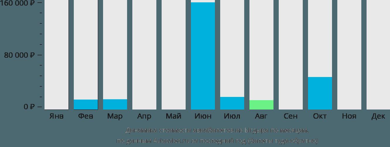 Динамика стоимости авиабилетов из Ыгдыра по месяцам