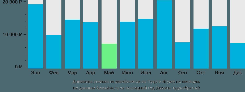 Динамика стоимости авиабилетов из Пуэрто-Игуасу по месяцам