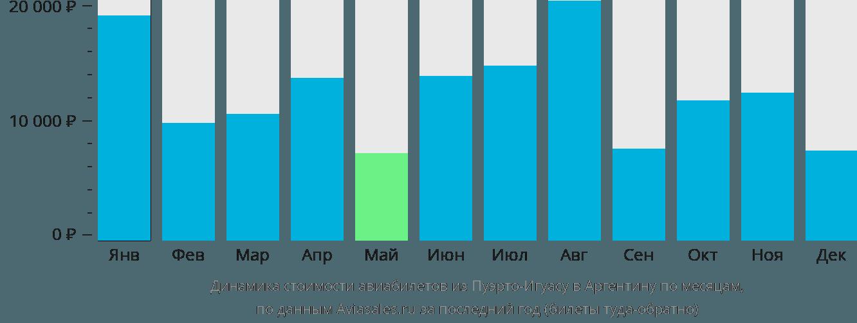 Динамика стоимости авиабилетов из Пуэрто-Игуасу в Аргентину по месяцам