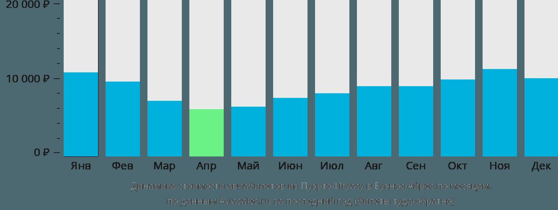 Динамика стоимости авиабилетов из Пуэрто-Игуасу в Буэнос-Айрес по месяцам