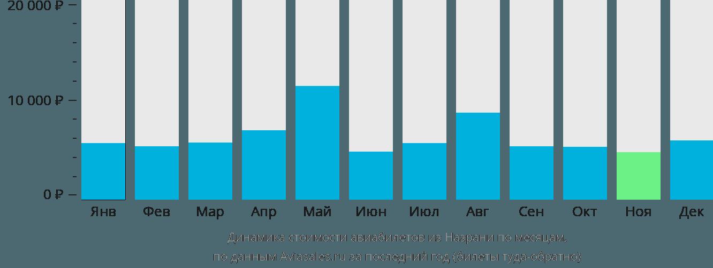 Динамика стоимости авиабилетов из Назрани по месяцам