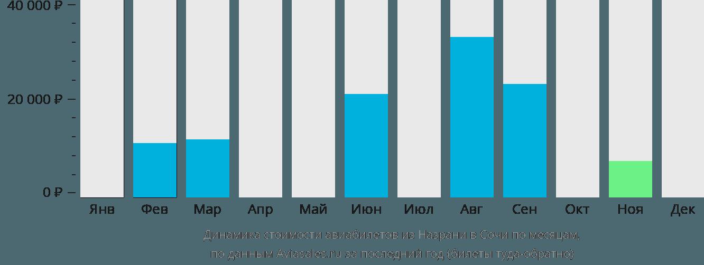 Динамика стоимости авиабилетов из Назрани в Сочи по месяцам