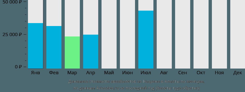 Динамика стоимости авиабилетов из Назрани в Алматы по месяцам