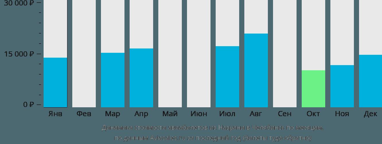 Динамика стоимости авиабилетов из Назрани в Челябинск по месяцам