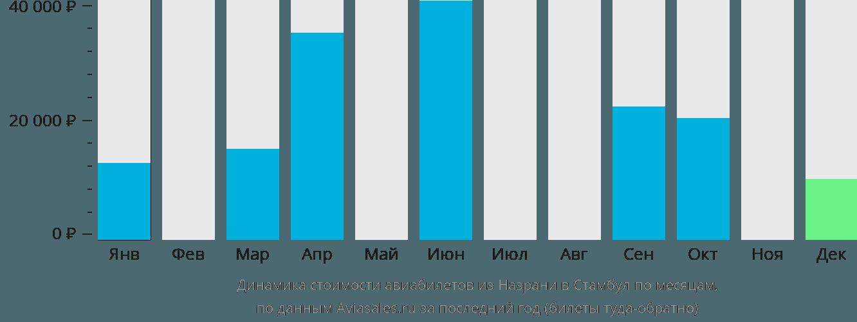 Динамика стоимости авиабилетов из Назрани в Стамбул по месяцам