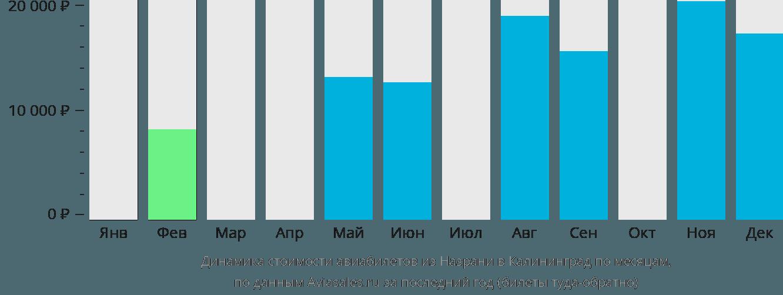 Динамика стоимости авиабилетов из Назрани в Калининград по месяцам