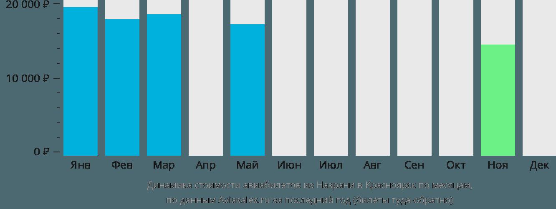 Динамика стоимости авиабилетов из Назрани в Красноярск по месяцам