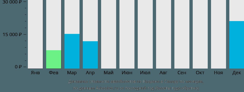 Динамика стоимости авиабилетов из Назрани в Самару по месяцам