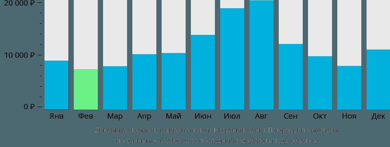 Динамика стоимости авиабилетов из Назрани в Санкт-Петербург по месяцам