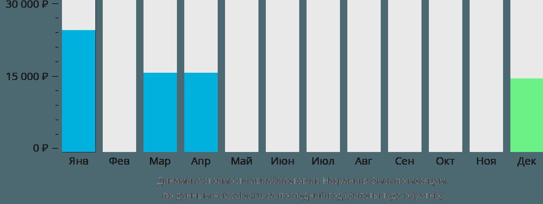Динамика стоимости авиабилетов из Назрани в Омск по месяцам