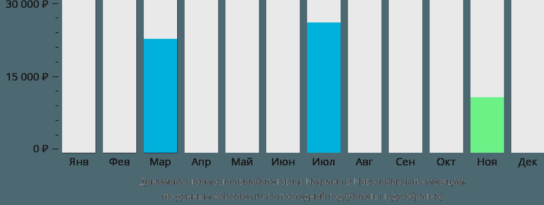 Динамика стоимости авиабилетов из Назрани в Новосибирск по месяцам