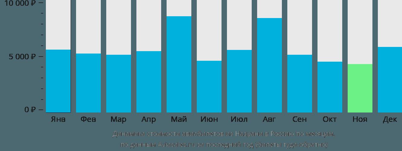 Динамика стоимости авиабилетов из Назрани в Россию по месяцам