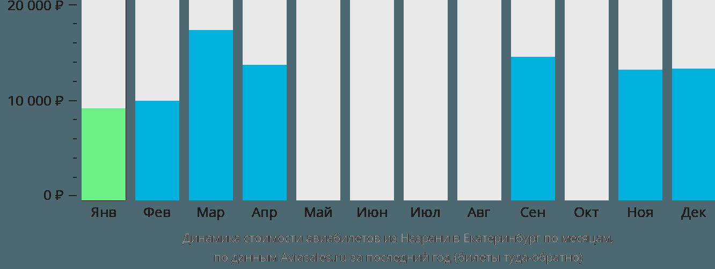 Динамика стоимости авиабилетов из Назрани в Екатеринбург по месяцам