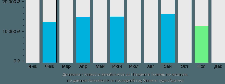 Динамика стоимости авиабилетов из Назрани в Тюмень по месяцам