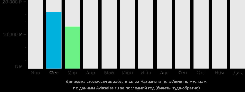Динамика стоимости авиабилетов из Назрани в Тель-Авив по месяцам