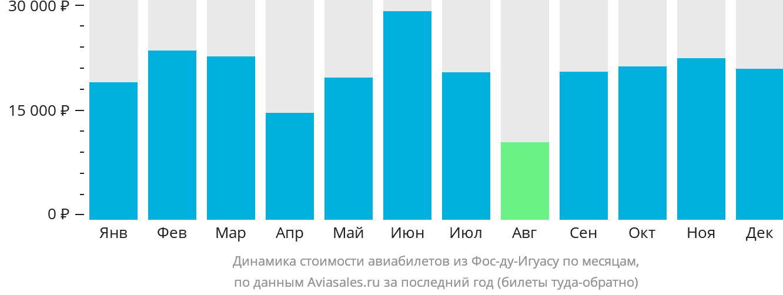 Динамика стоимости авиабилетов из Фос-ду-Игуасу по месяцам