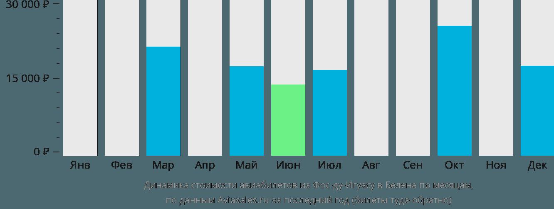 Динамика стоимости авиабилетов из Фос-ду-Игуасу в Белена по месяцам