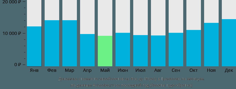 Динамика стоимости авиабилетов из Фос-ду-Игуасу в Бразилию по месяцам
