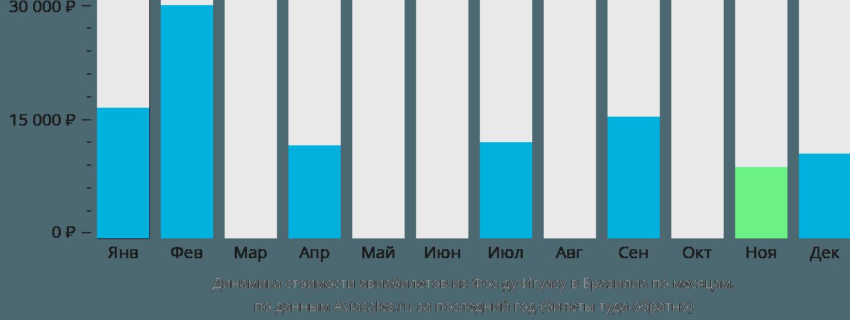 Динамика стоимости авиабилетов из Фос-ду-Игуасу в Бразилиа по месяцам