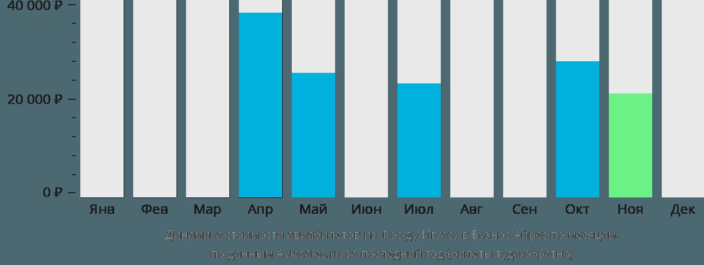 Динамика стоимости авиабилетов из Фос-ду-Игуасу в Буэнос-Айрес по месяцам