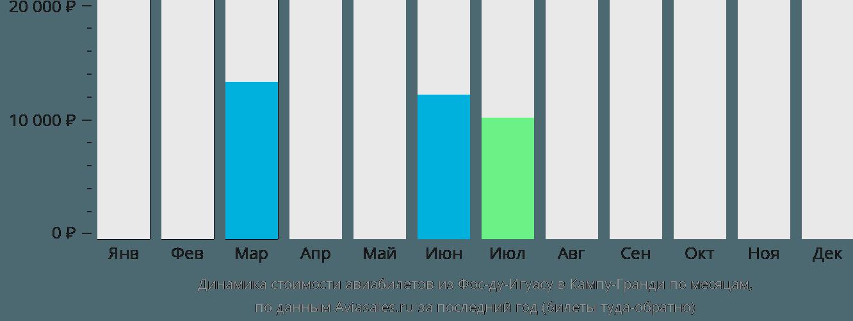 Динамика стоимости авиабилетов из Фос-ду-Игуасу в Кампу-Гранди по месяцам