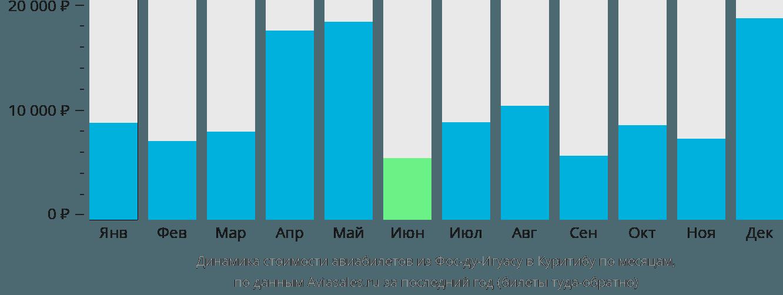 Динамика стоимости авиабилетов из Фос-ду-Игуасу в Куритибу по месяцам