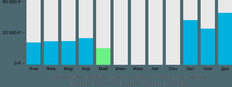 Динамика стоимости авиабилетов из Фос-ду-Игуасу в Флорианополис по месяцам