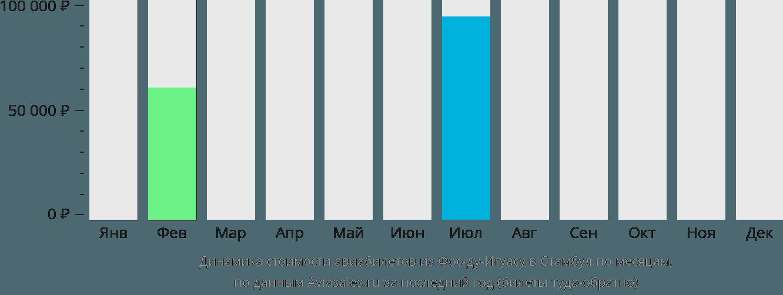 Динамика стоимости авиабилетов из Фос-ду-Игуасу в Стамбул по месяцам